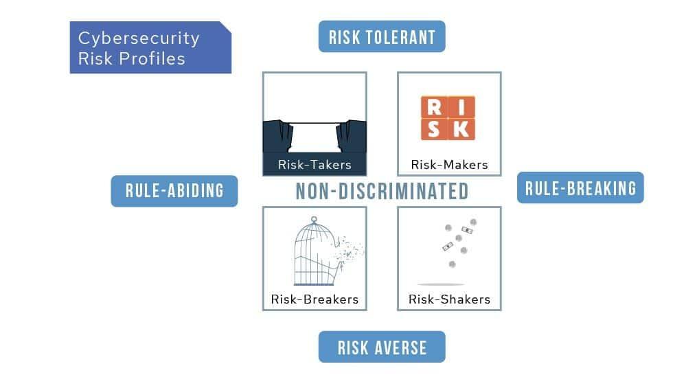 cyberconIQ Risk Style quadrants